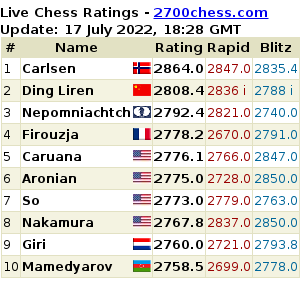https://2700chess.com/files/topten.png